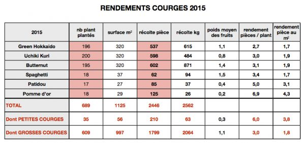 rdt-courges-numbers2015