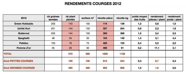 RDT-Courges2012