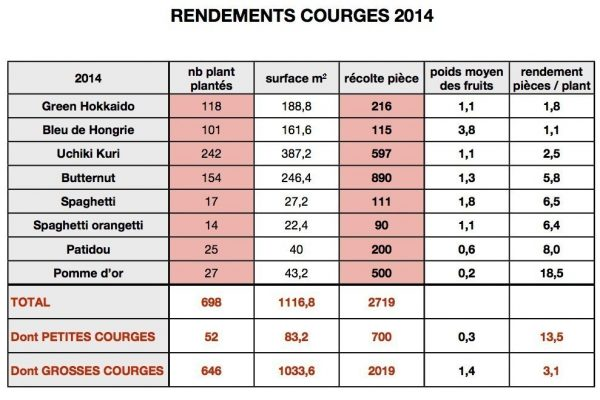 RDT-Courges2014