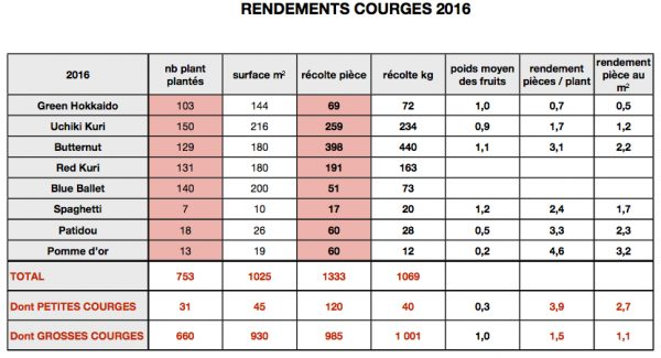 rdt-courges-numbers2016