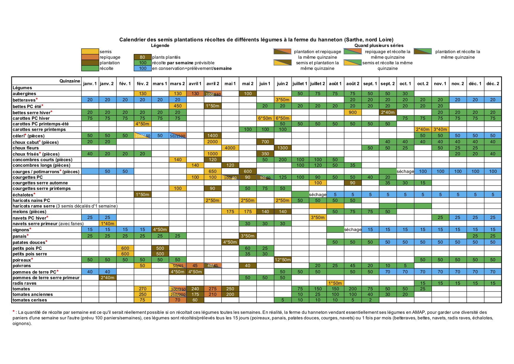 semis – repiquage – plantation – récolte : calendrier délais et quantités